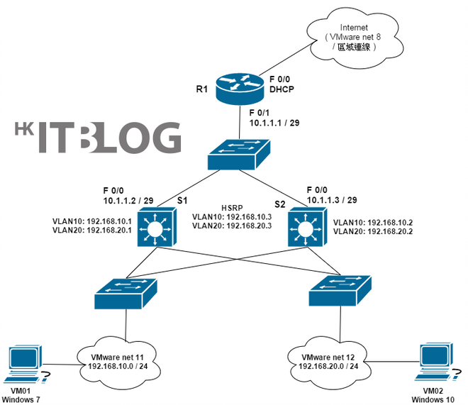 GNS3 模擬網路應如何使用?請先了解網路環境及相關設定